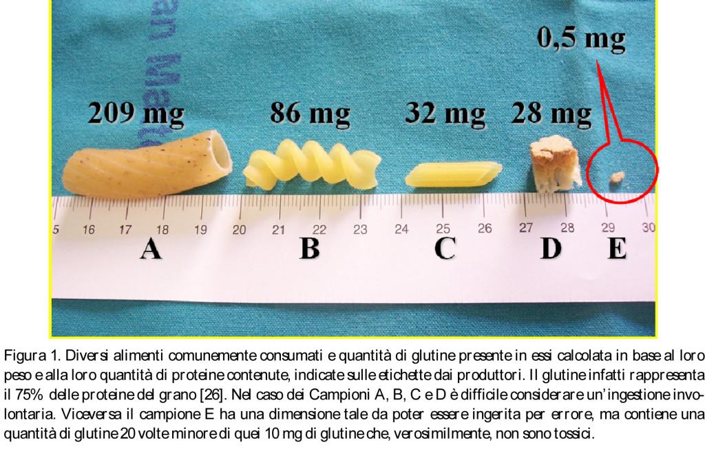 Quanto Glutine