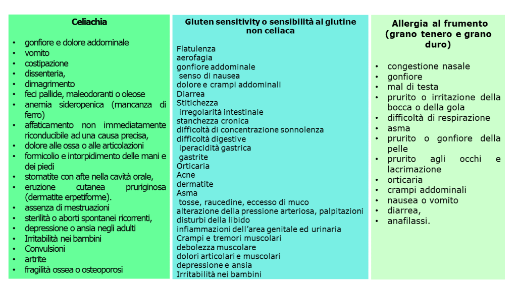 Celiachia e diagnosi