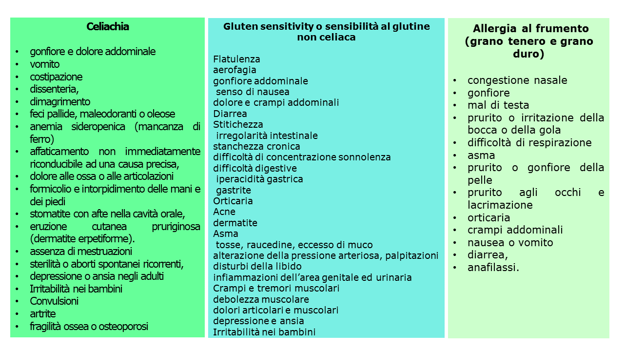 gluten sensitivity e diagnosi