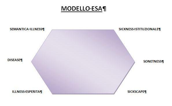 Modello ESA