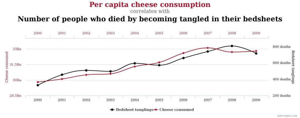 Consumo pro capite di formaggio e incidenza delle morti per strangolamento con le proprie lenzuola nel proprio letto - Gluten free Travel and Living