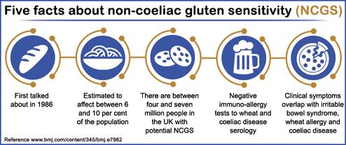 gluten sensitivity il dibattito - Gluten Free Travel and Living
